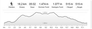 Profil der Tour zum Feldberg