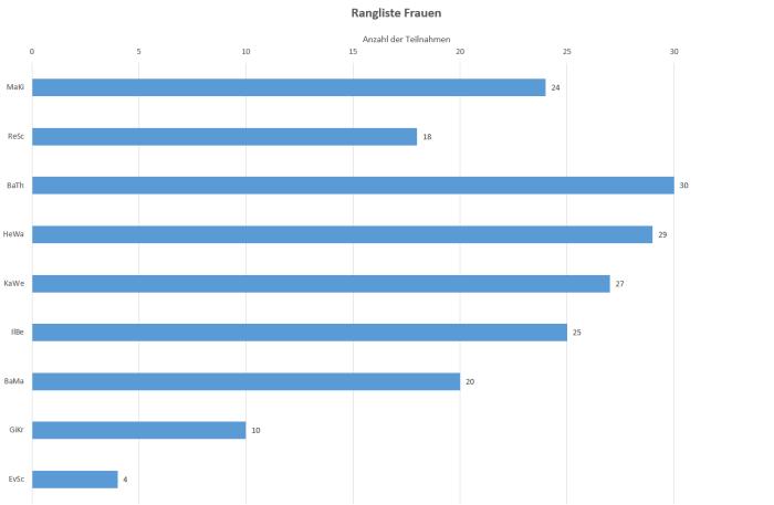 Single frauen statistik